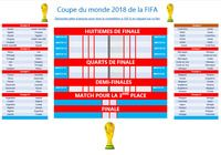 Tableau de pronostics pour la coupe du monde 2018