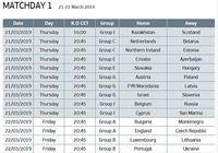 Calendrier Eliminatoires Euro 2020