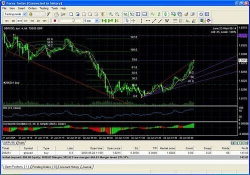 Best forex strategy tester