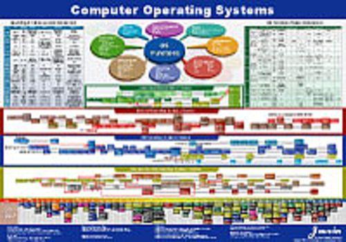 Computer OS Map