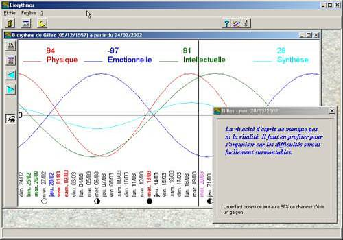 Biorythmes