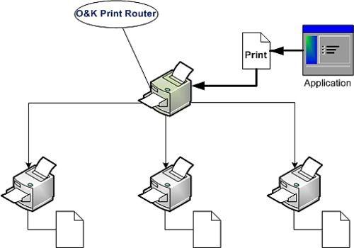 O&K Print Router