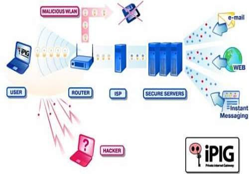 iPIG Secure Access VPN Server