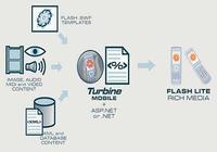 Turbine Mobile