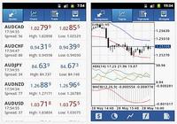 MetaTrader 4 Android