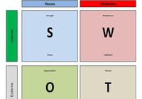 Matrice Swot Excel