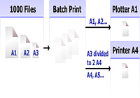 2D Batch Print for AutoCAD DWG, DXF, PLT