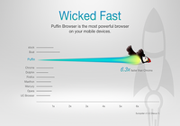 Puffin Browser - Fast