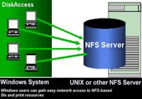NFS Windows Client to Access Unix System