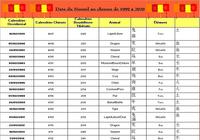 Date du Nouvel an chinois de 1999 à 2020