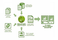 Rich Chart Server