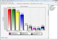ADVSoft Exchange Log Analyzer