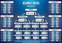 Tableau Pronostics Euro 2016