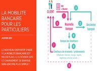 Dispositif mobilité bancaire Loi Macron
