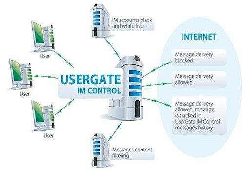 UserGate IM Control pour Linux